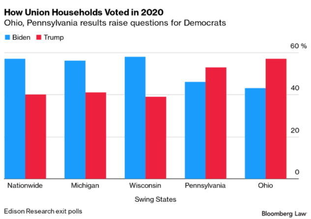 ?url=http%3A%2F%2Fbloomberg bna brightspot.s3.amazonaws.com%2F8e%2F10%2F47cd98e744bb87ebd01dfd4cb526%2Funion voters grapic.PNG%5B51%5D - Union Workers Weren't a Lock for Biden. Here's Why That Matters