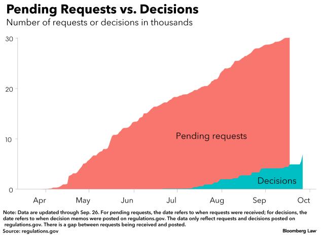 U S  Manufacturers Seeking Tariff Relief Find Backlogs, Red Tape