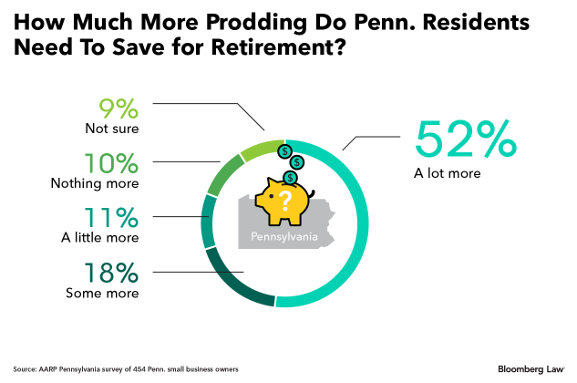 benefits beat: pa. thrift lacking, tax cuts & pensions, 401(k)s