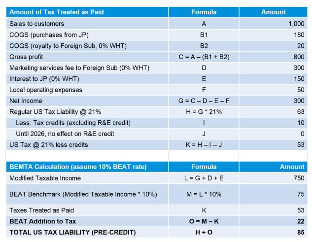 INSIGHT: Fundamentals of Tax Reform: BEAT