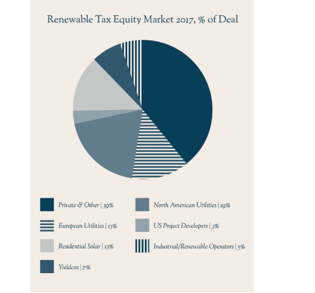 Tax equity investment solar seven investment management sale