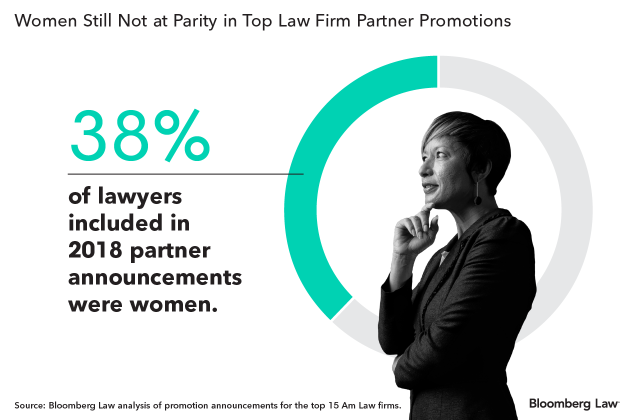 Law Firms Show Slow Progress as Women Land 38% of Partnerships