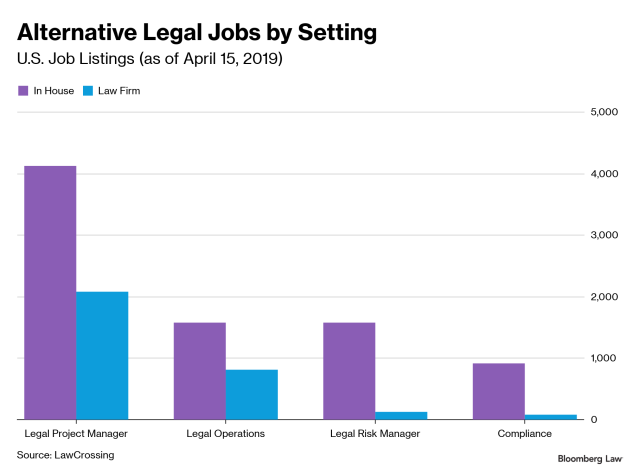 ANALYSIS: Legal Futurists Wanted–The New, Alt-Legal Jobs