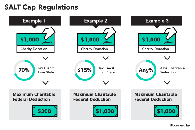 Heres How The New Salt Cap Regulations Work Bloomberg Tax