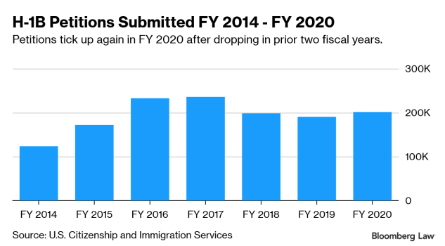 H-1B Petitions Rise 6 Percent, First Increase in Three Years