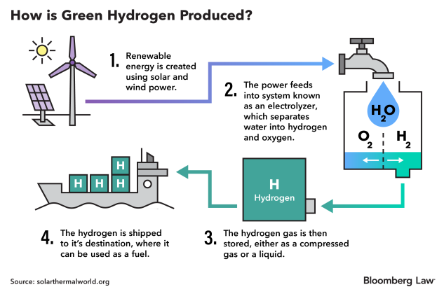 Hydrogen Sector Production
