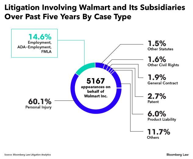 Walmart Using AI to Transform Legal Landscape, Cut Costs