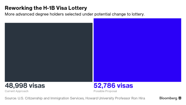 Skilled Worker Visa Lottery Could Favor Advanced Degree