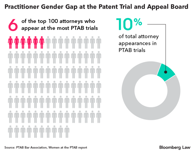 Women Attorneys Few and Far Between at Patent Board