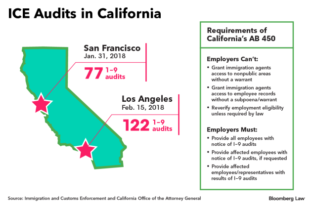 Calif  Employers Still Struggle With State Immigrant Worker Law