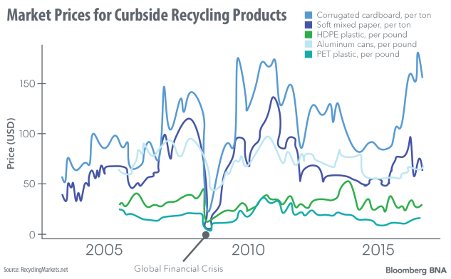 Looming Chinese Import Ban Creates U S  Recycling Bottleneck