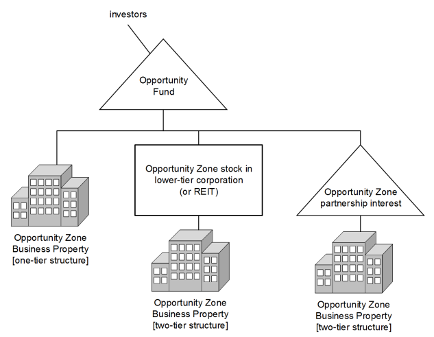 INSIGHT: Proposed Opportunity Zone Regulations—The Sequel