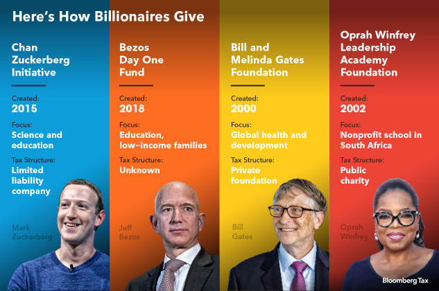 Billionaires, Mega Donations, and Tax Bills: What You Should Know