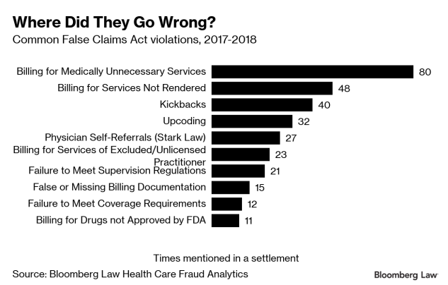 Health Care Industry Dominates False Claims Act Recoveries