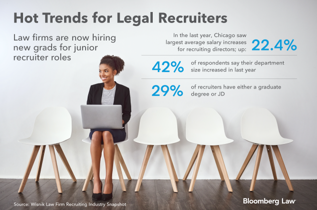 INSIGHT: Legal Recruitment Professionals—There's a 'War for