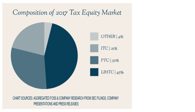 INSIGHT: Tax Equity Remains an Under-Utilized Tool for