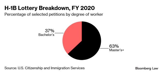 H-1B Program 'Alive and Well,' Latest Visa Lottery Results Show
