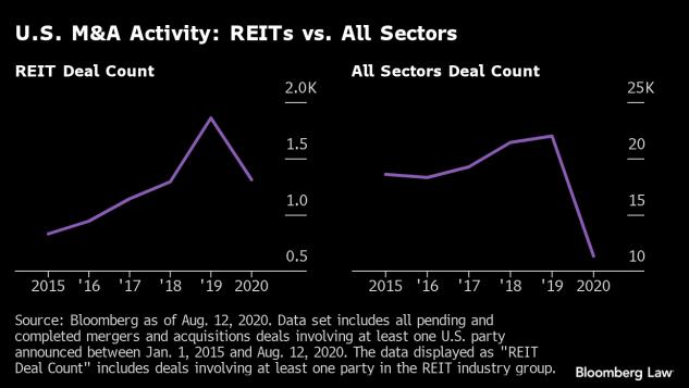 Analysis U S Reit M A Deals Outperforming Overall Market