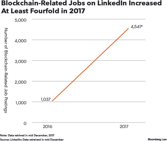 Blockchain Job Market Challenges And Opportunities