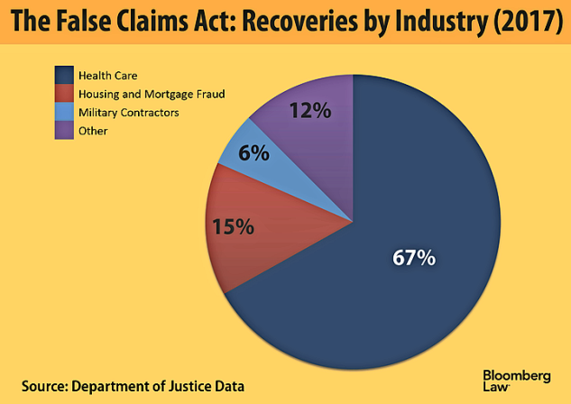 The False Claims Act in 2017: The Year in Review and What ...
