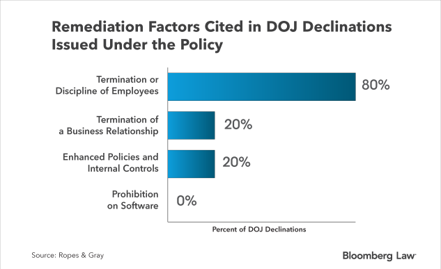 Insight Doj Revises Policy On Instant Messaging Apps In