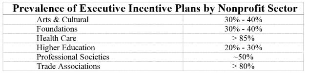 INSIGHT: Rewarding and Retaining Nonprofit Executives Through