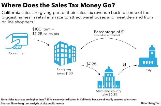Apple's 22-Year Tax Break Part of Billions in California Bounty (1)