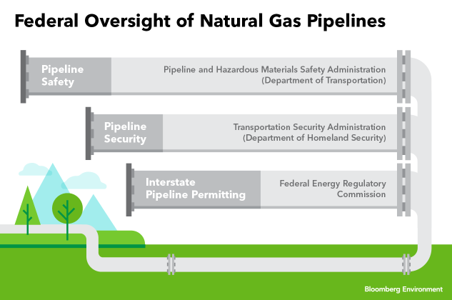 Looming cybersecurity battle who protects us pipelines to date homeland security is unaware of any confirmed or validated cyber intrusions that penetrated a pipeline industrial control system and led to a fandeluxe Images