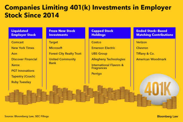 these companies arent the only ones rethinking the stock in their 401k plans the number of employers offering this type of 401k investment fell from