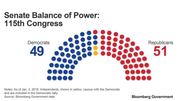 Top Senate Races to Watch for Energy and Environment