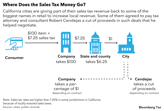 Lawyer Reaping Millions Over Decades as a Cut of Tax Incentives