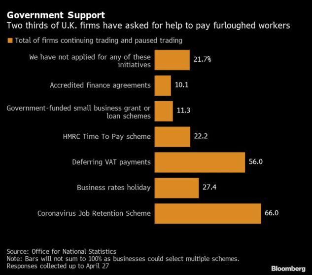 U K Bankruptcies Set To Rise After Lockdown Measures End