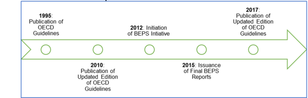 Insight Oecd Transfer Pricing Guidelines Complexities And Inconsistencies Remain
