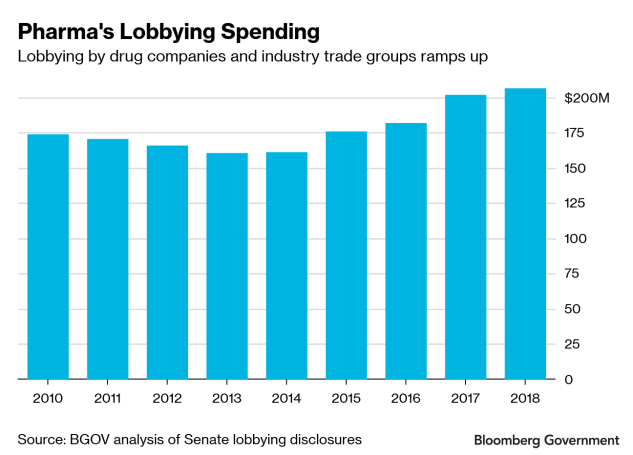 Lobbying on Drug Pricing Ramps Up As Industry Faces Threats