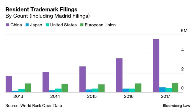 ANALYSIS: Chinese IP Filing Surge Clouds U S  Receipt Prospects