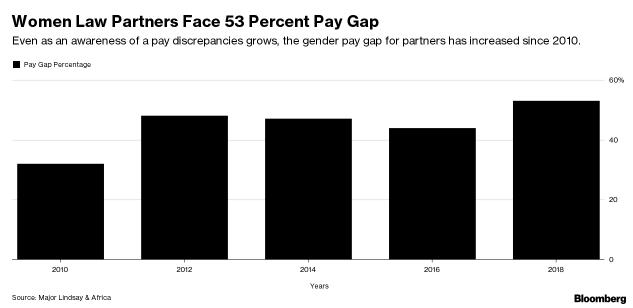 Female Law Partners Face 53 Percent Pay Gap, Survey Finds