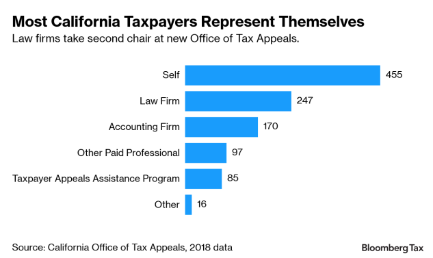 California Tax Appeals Office Without The Politics Winning Fans