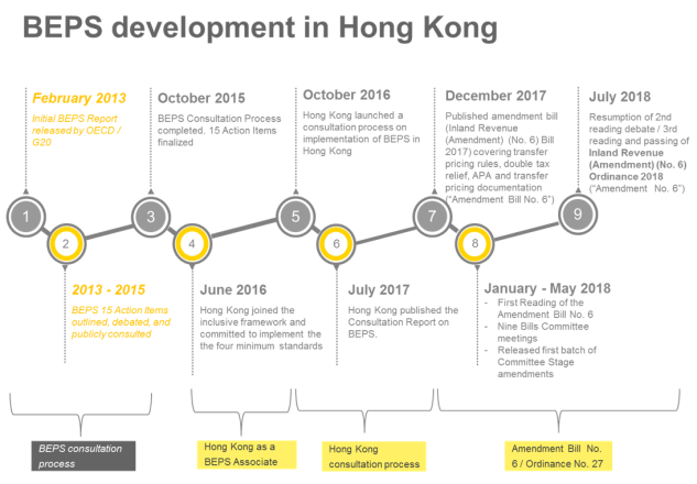 Insight hong kongs transfer pricing legislation requires substance hong kong being an associate of the beps inclusive framework is committed to implementing the minimum standards of the beps package which is designed to fandeluxe Images